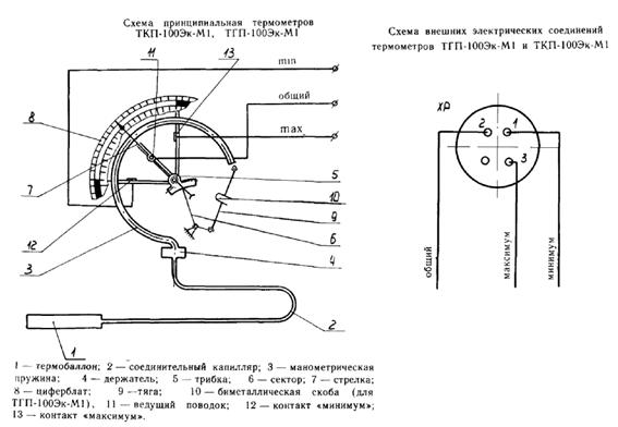 ТКП-100Эк-М1 - термометр